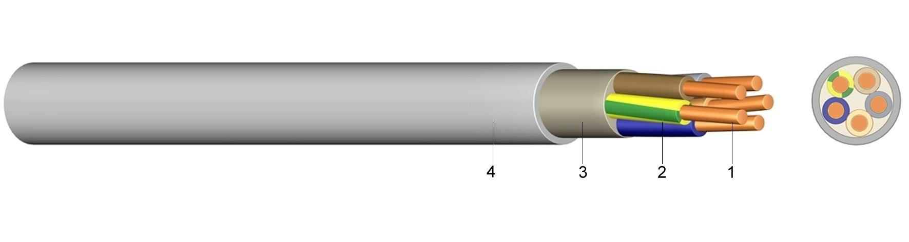 Novo označavanje YM kabela