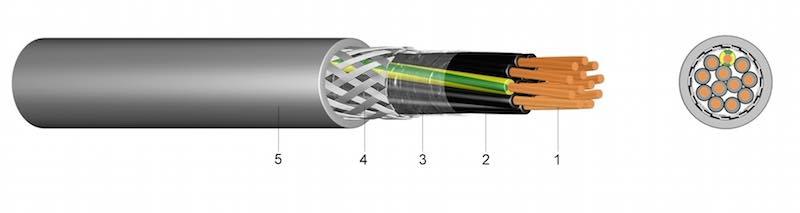 YSLCY - PVC Signalni kabel s bakrenim opletom