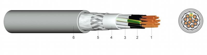 S 80 C - PVC Lančani kabel s bakrenim opletom