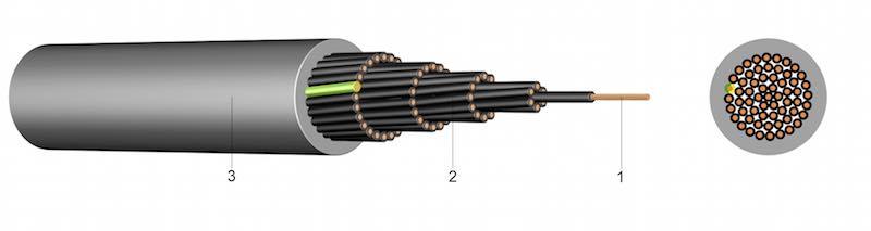 HSLH FRNC - Bezhalogeni signalni kabel poboljšanih svojstava u slučaju požara - FRNC