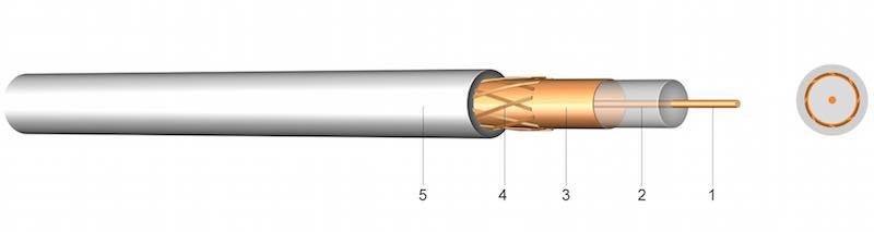 2YCFGY - VF – Koaksijalni kabel 75 Ohm u skladu sa SAT-om