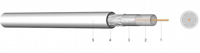 2YALGY - VF – Koaksijalni kabel 75 Ohm u skladu sa SAT-om